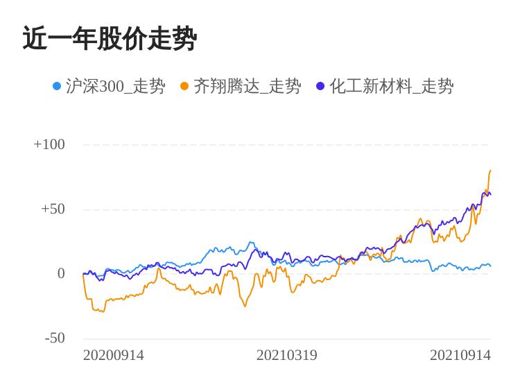 齐翔腾达09月14日继续上涨,股价创历史新高