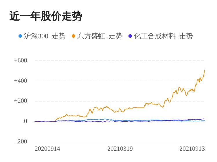 东方盛虹09月13日大涨,股价创历史新高