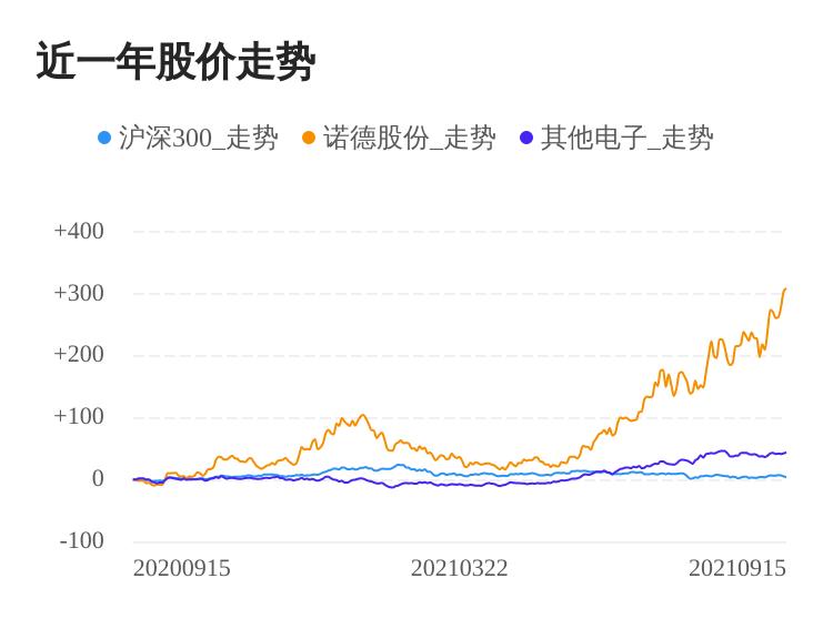 诺德股份09月15日继续上涨,股价创历史新高