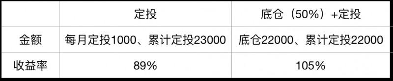 """震荡市怎么买基金?选一只好基金""""底仓+定投""""式买入!"""
