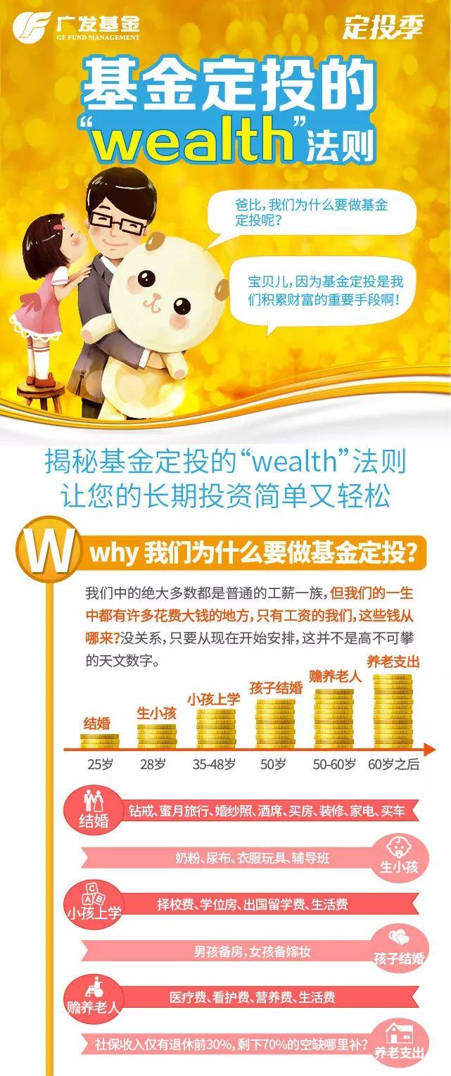 又调整了?试试基金定投的wealth法则吧!