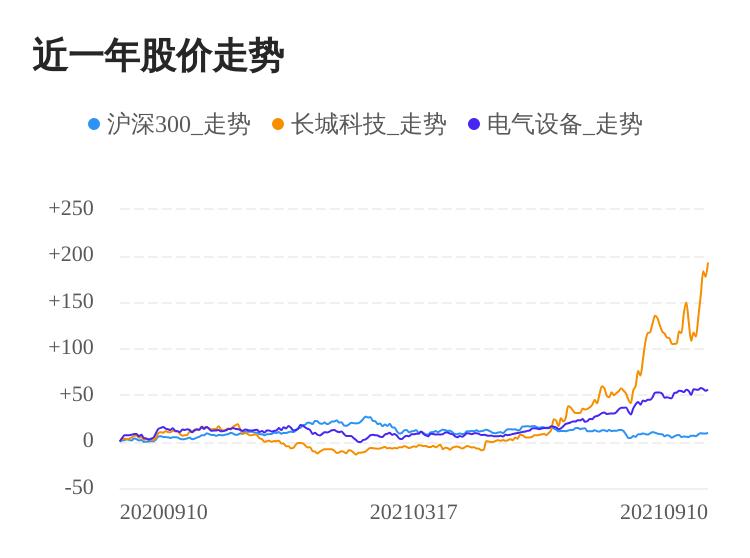 长城科技09月10日大涨,股价创历史新高