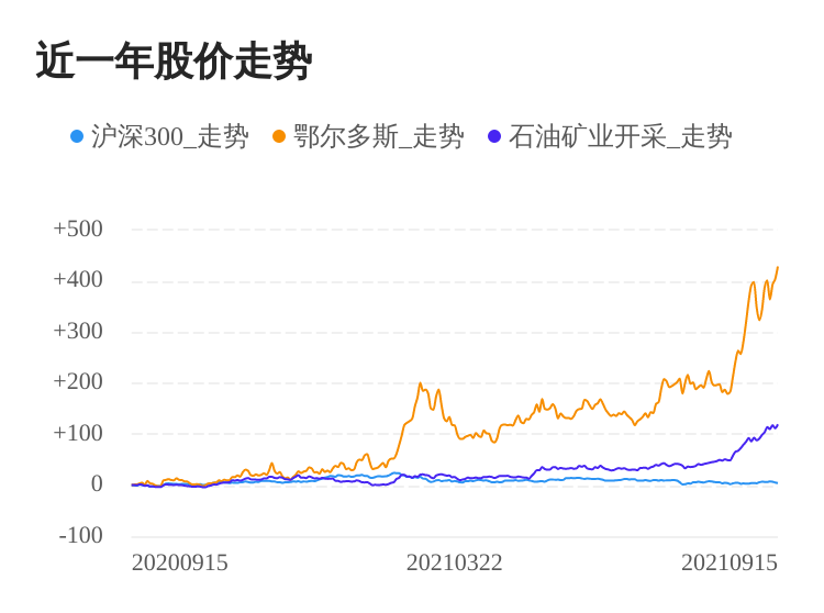 鄂尔多斯09月15日继续上涨,股价创历史新高