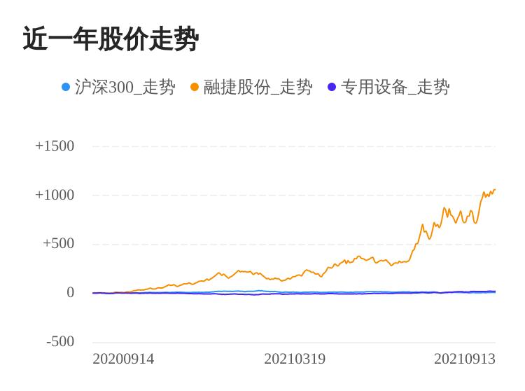 融捷股份09月13日继续上涨,股价创历史新高