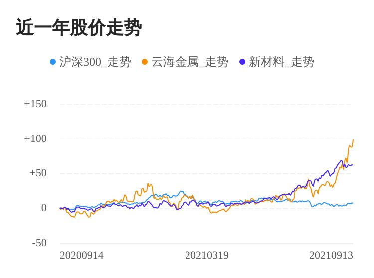云海金属09月13日大涨,股价创历史新高