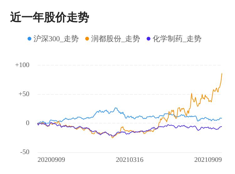 润都股份09月09日大涨,股价创历史新高