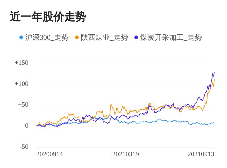 陕西煤业09月13日大涨,股价创历史新高