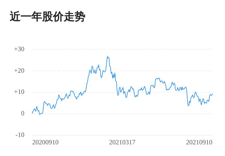 新天然气09月10日大涨,股价创历史新高