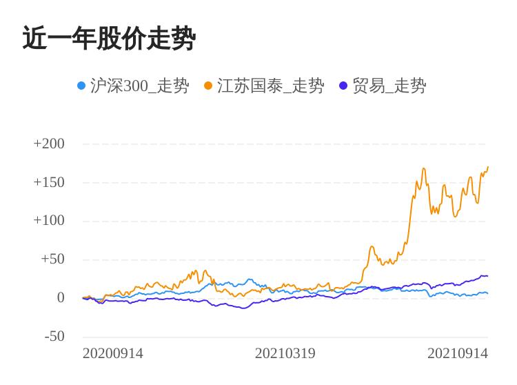 江苏国泰09月14日继续上涨,股价创历史新高
