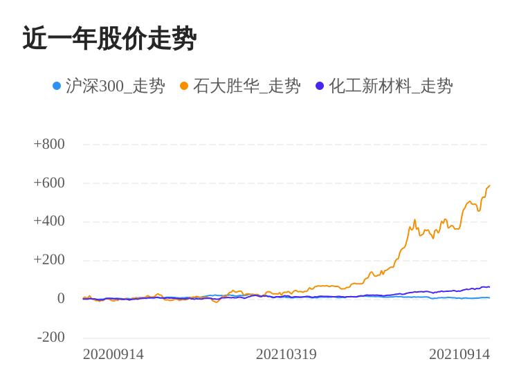 石大胜华09月14日继续上涨,股价创历史新高