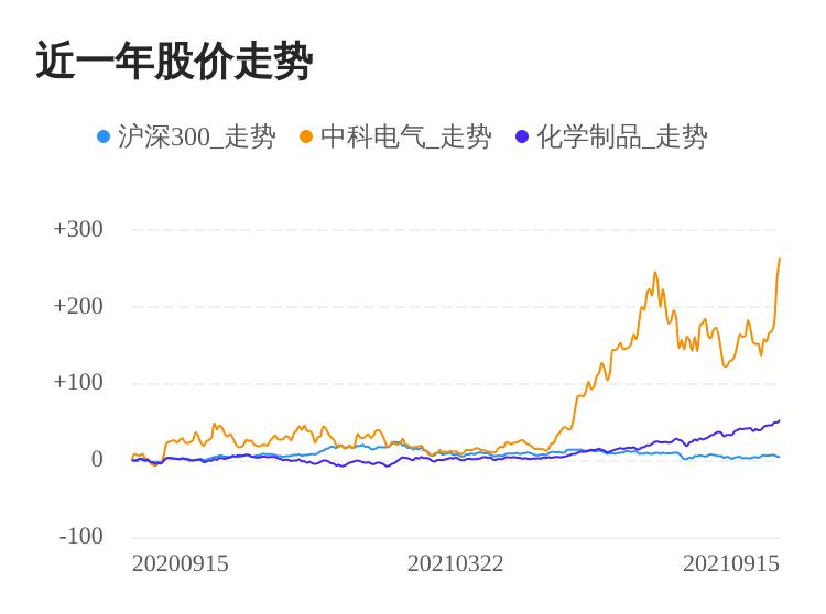 中科电气09月15日大涨,股价创历史新高