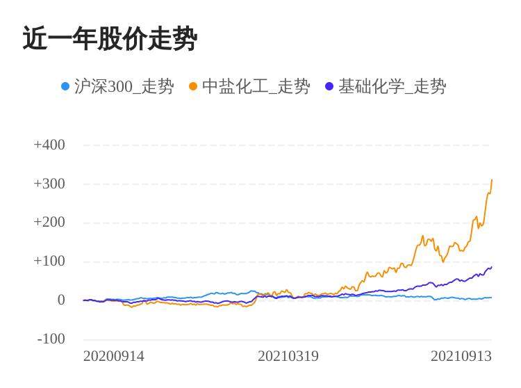 中盐化工09月13日大涨,股价创历史新高