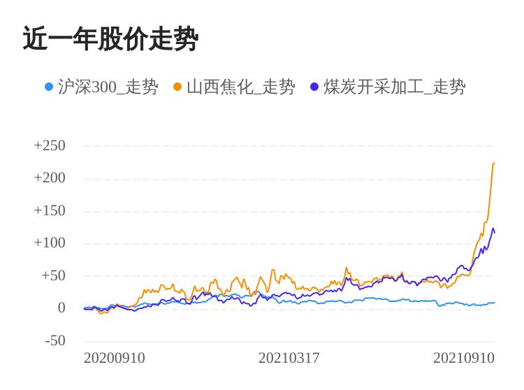 山西焦化09月10日继续上涨,股价创历史新高