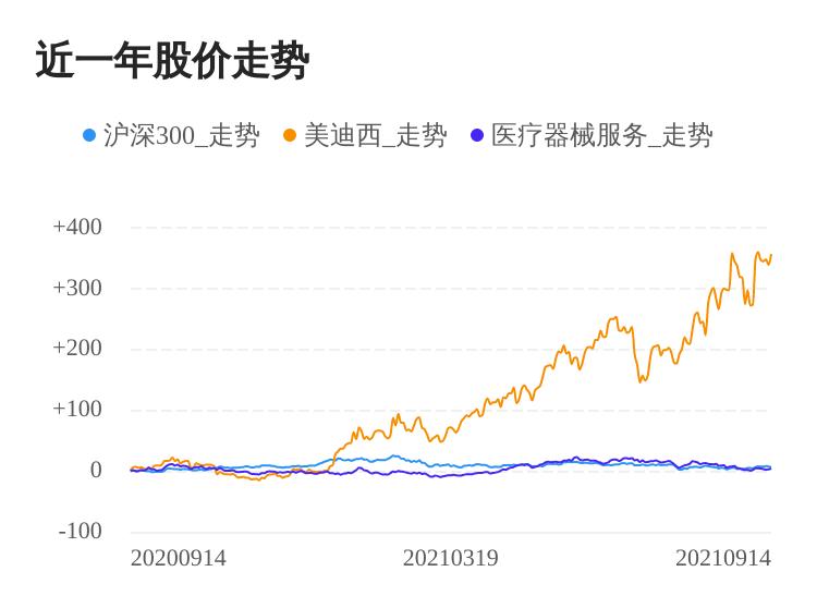 美迪西09月14日继续上涨,股价创历史新高