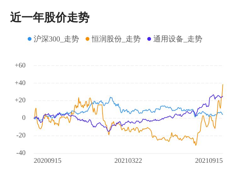 恒润股份09月15日大涨,股价创历史新高