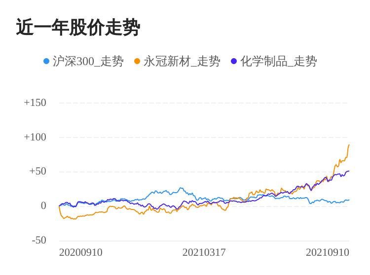 永冠新材09月10日继续上涨,股价创历史新高