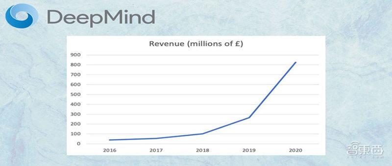 DeepMind史上首度盈利!背靠谷歌,AI商用困局如何破?
