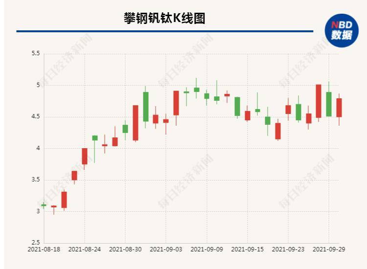 攀钢钒钛拟46亿收购西昌钒制品获股东会通过 进一步整合钒资源业务