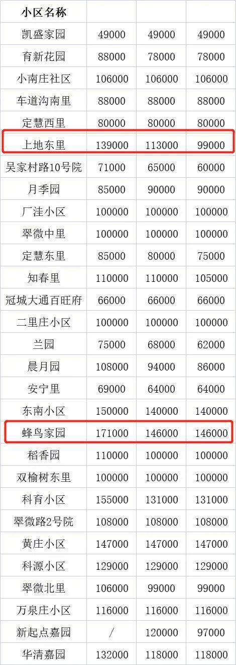 顶级学区房狂降400万也没人买 北京楼市变天!