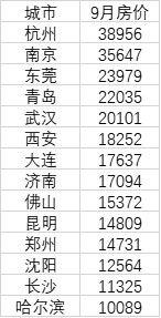 全国14个特大城市房价皆过万:杭州最高,长沙买房最轻松