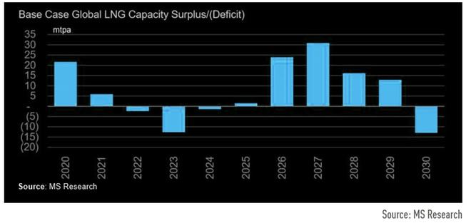 欧洲天然气飙涨月内结束?大摩给出的五大理由