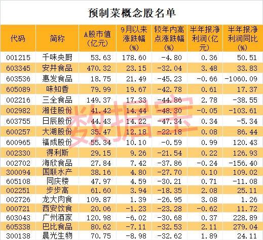 万亿级新风口 预制菜迅速蹿红 高增长潜力股仅这8只