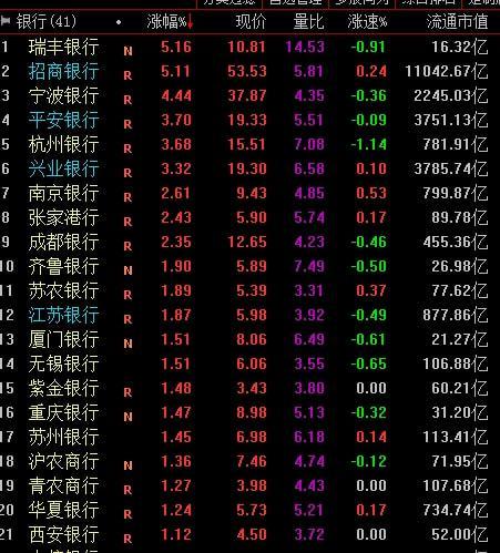 银行股集体飘红拉升指数 机构:静态估值水平处历史绝对低位