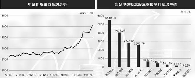 全球能源紧缺推动甲醇价格上涨 8只概念股业绩喜人