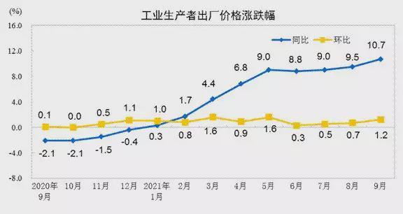 这个数据为何再创新高?经济日报解读→