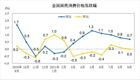 2021年9月份居民消费价格同比上涨0.7% 环比持平