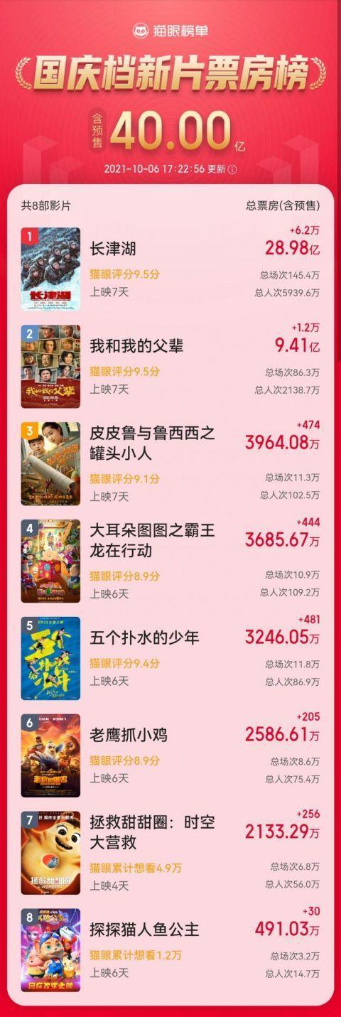 国庆档总票房破40亿,《长津湖》领跑,上映6天票房连续上涨