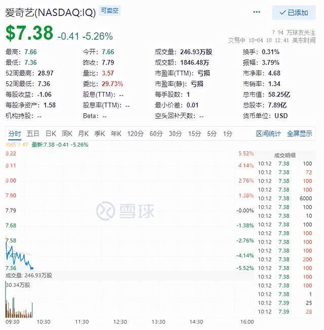 取消超前点播后,爱奇艺跌近5%股价创历史新低,年内跌幅已超7成